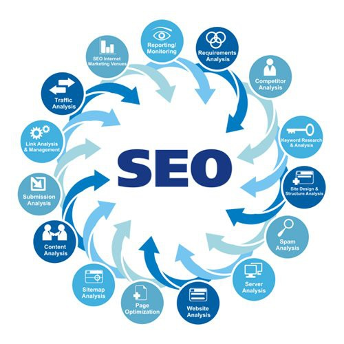 Honlapok webáruházak keresőoptimalizálása